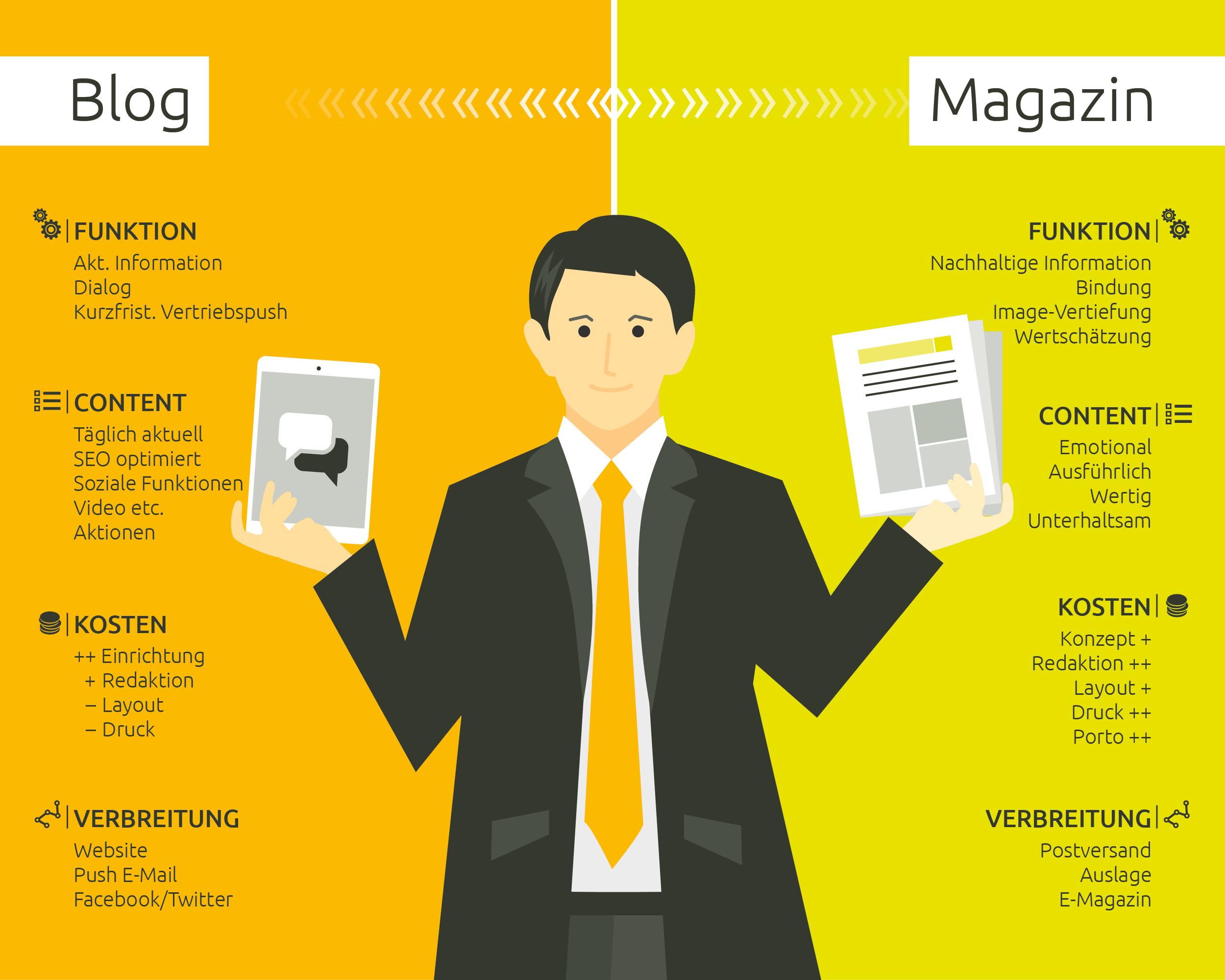 Blog vs. Kundenmagazin bei Banken