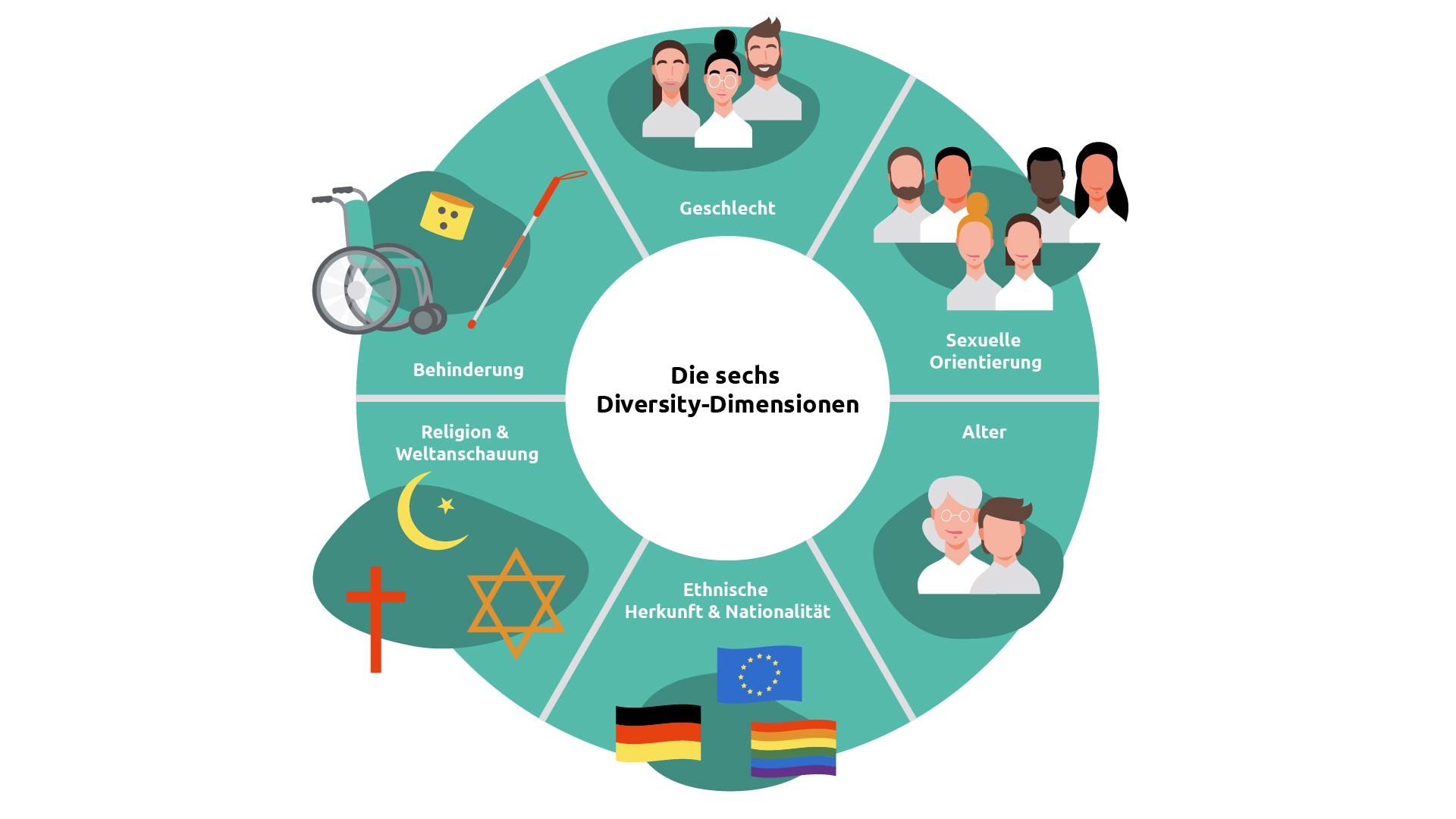 Das bedeuten die 6 Diversity-Dimensionen für ihre Unternehmenskommunikation